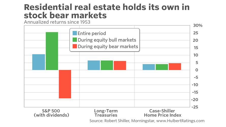 immobilier physique et marchés baissiers