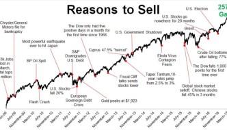 Le marché haussier le plus détesté de l'histoire