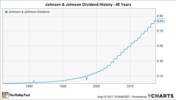 Dividendes de l'action Johnson et Johnson JNJ historiques