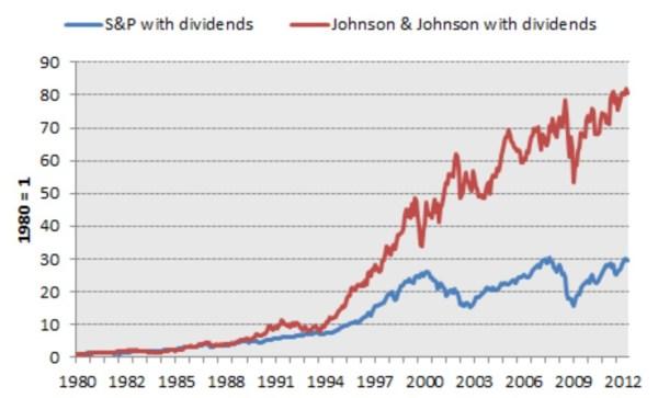 performance historique action johnson et johnson