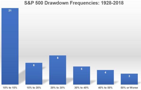 chutes boursières et leur amplitude depuis 1928