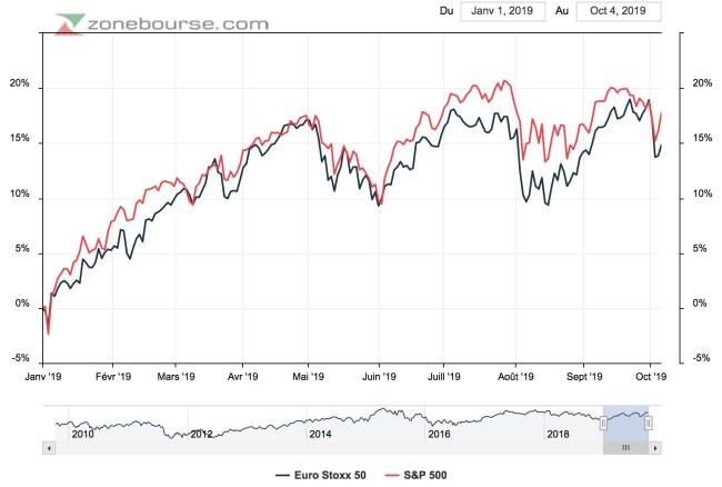 rendements des bourses mondiales 2019