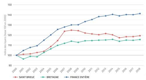 évolution loyers bretagne 20 ans