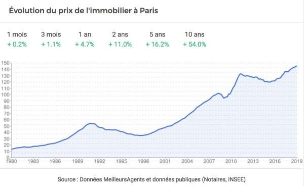 prix immobilier paris 10 ans