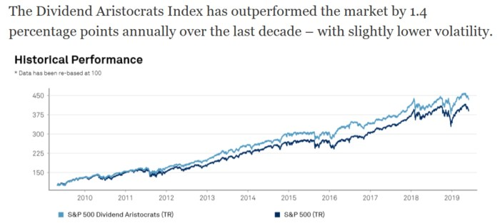 dividend aristocrats outperform