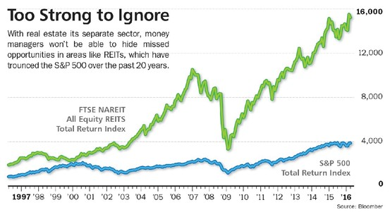Performances reits long terme