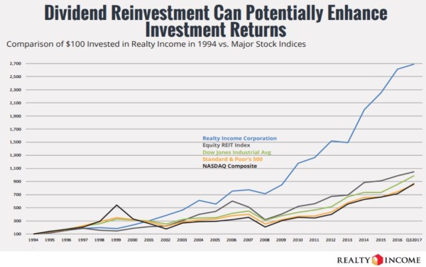 performance historique realty income