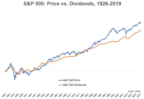 S&P 500 indice dividendes