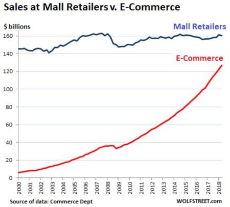 Croissance de l'ecomme commerce en ligne par rapport au commerce physique