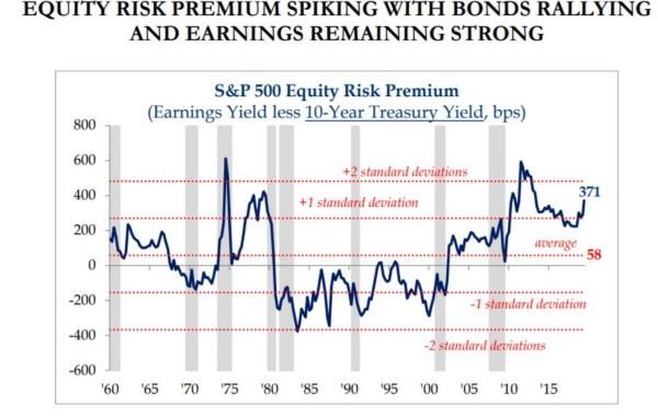Equity risk premium 2019
