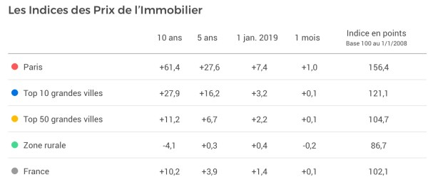 indice hausse prix immobiliers 2019