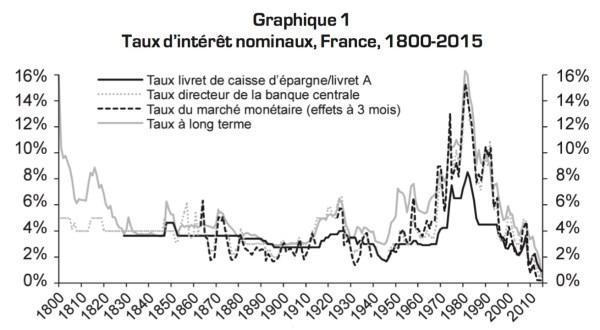 Graphique taux d'intérêts historiques depuis 1800