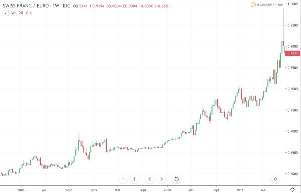 graphique franc suisse crise financière de 2008