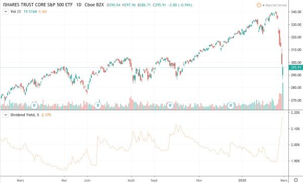 rendement S&P 500 2020