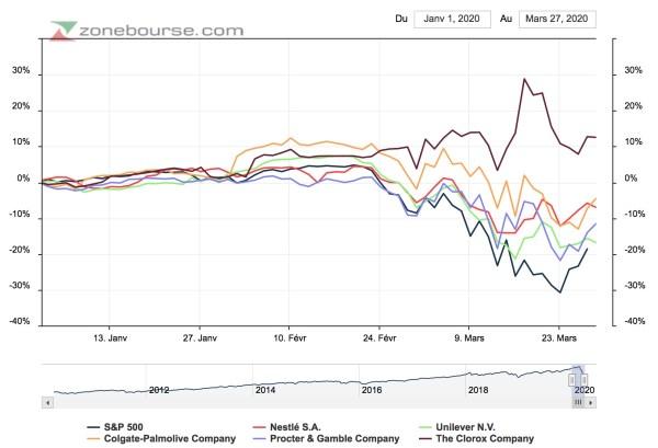 performance secteur biens de consommation bourse 2020
