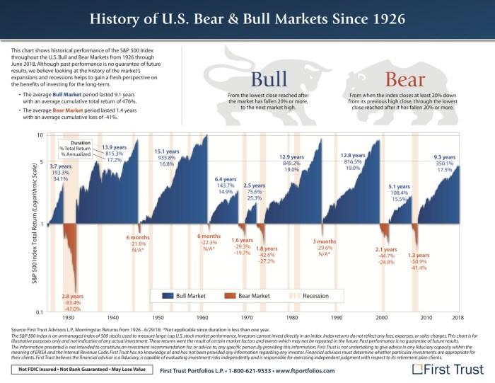 bull bear market 20eme siècle