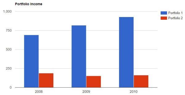 dividendes portefeuille haut rendement 2008