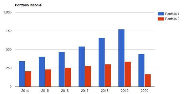 PF US dividendes depuis 2014 2020