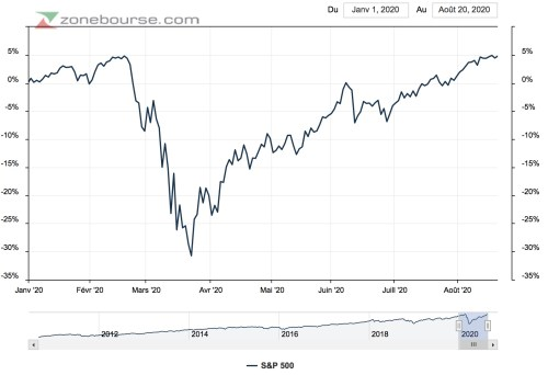 nouveaux plus hauts bourse américaine 2020