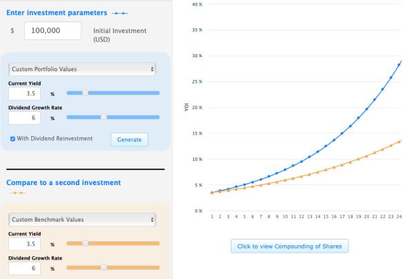 graphique dividendes réinvestis et non réinvestis
