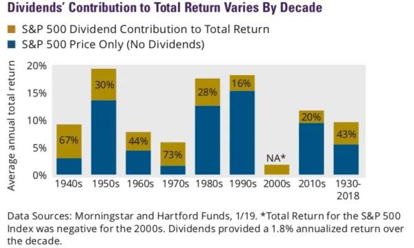 Importance des dividendes