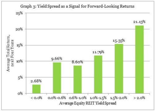 yield spread and returns reits