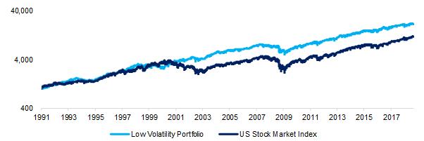 Low volatility performance