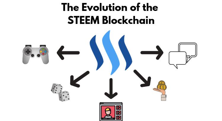 steem blockchain