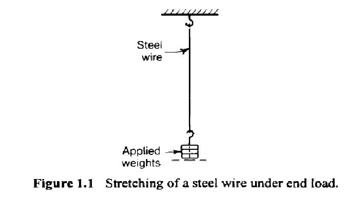 Stretching of a steel wire