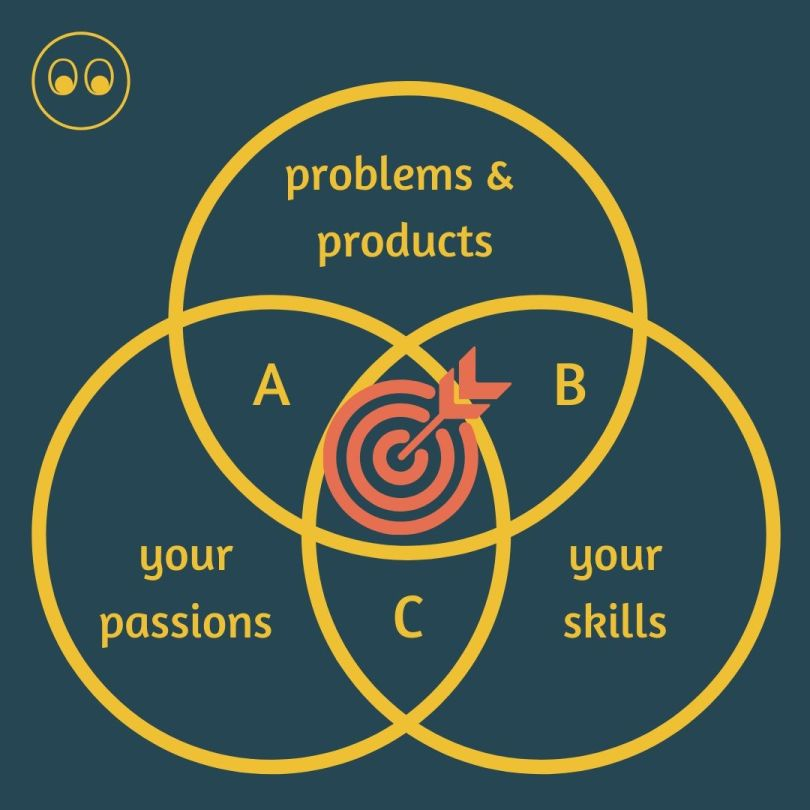 skills, passions and problems