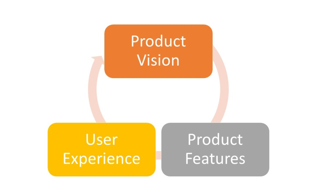 Cascading the product vision: structure and practices