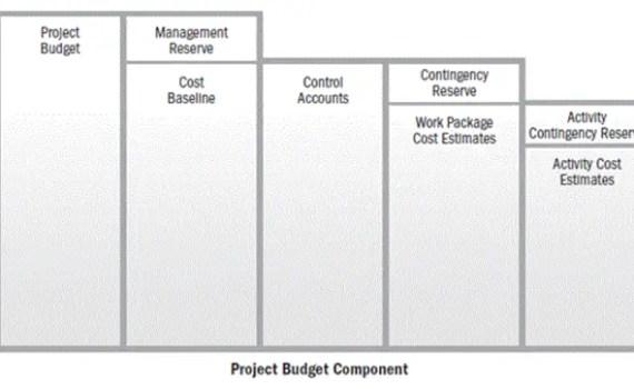 PMP Cost Baseline Breakdown