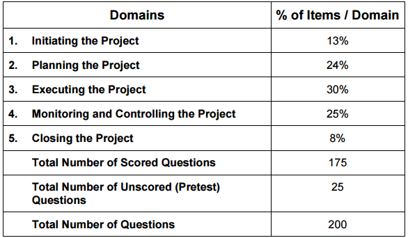 PMP test Breakdown for PMP studying