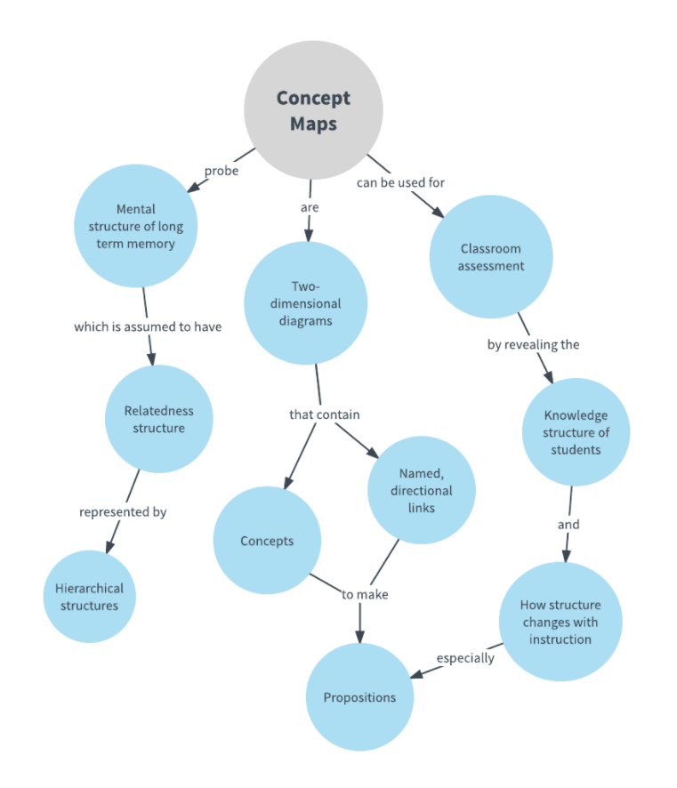 Bubble Concept Map Template