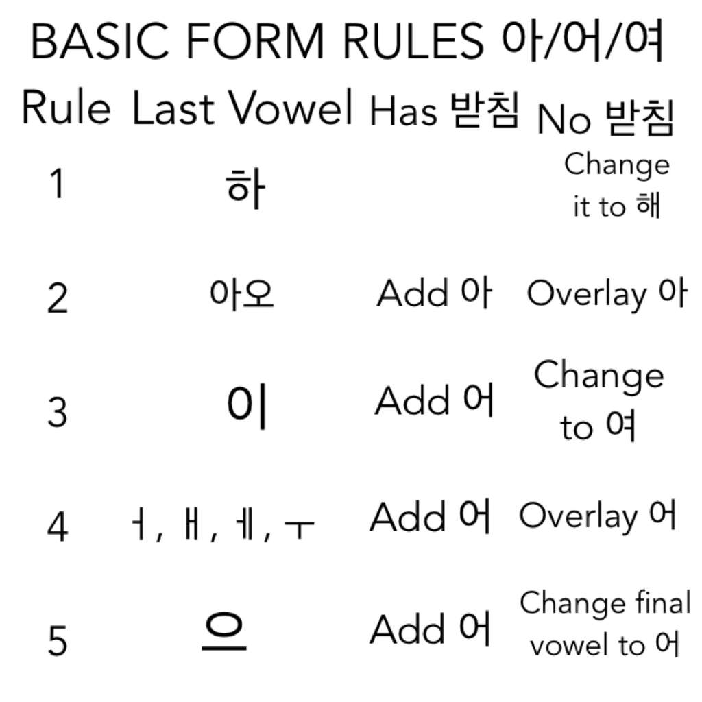 Basic Form Verb Conjugation Rules