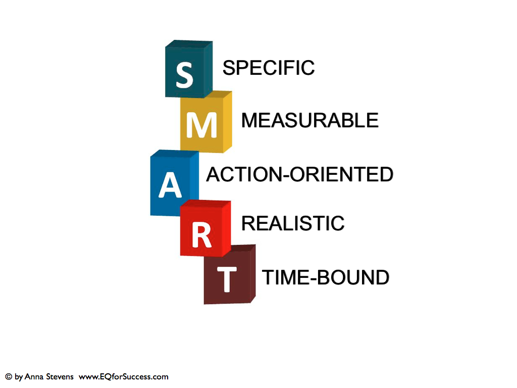 Set S M A R T Goals And Get Your Mba For Success