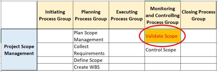 validate scope - Validate Scope Process