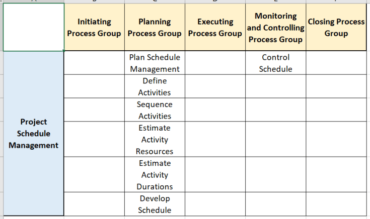 project schedule management processes across all the process groups in the pg ka mapping - Schedule Management - The Basics