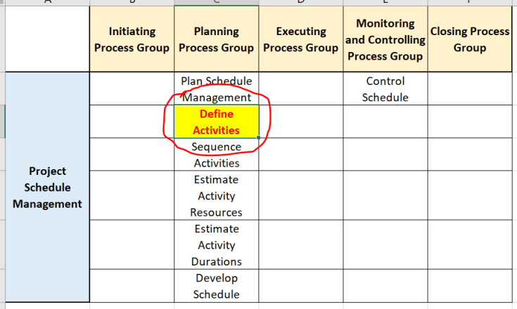 define activities in pg ka mapping pmp - Define Activities Process