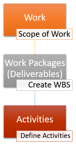 hierarchy of work work packages activities - Define Activities Process