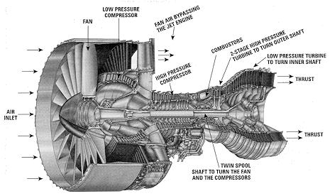 Jet engine cutaway diagram