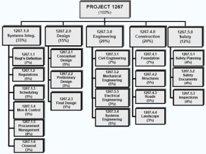 WBS Examples  Project Management Hut