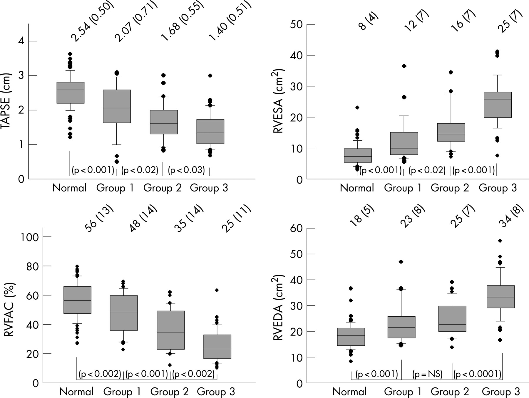 Defining Normal Variables Of Right Ventricular Size And Function In Pulmonary Hypertension An