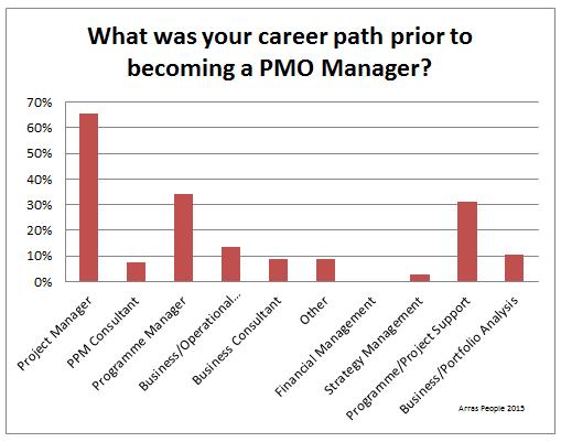PMO-Career-Path
