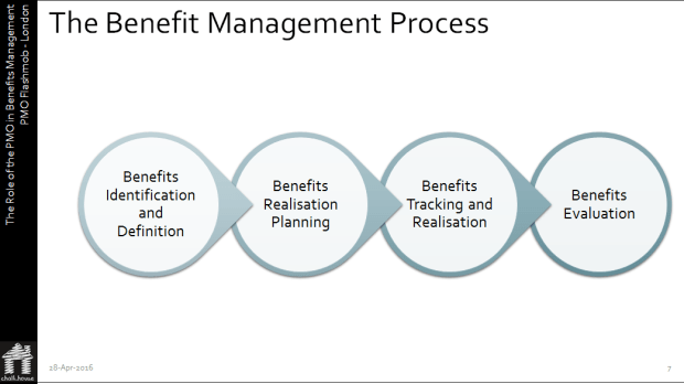benefits-management