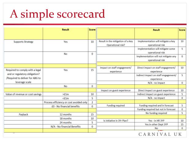 Project Prioritisation - Scorecards