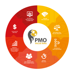 PMO Value Ring