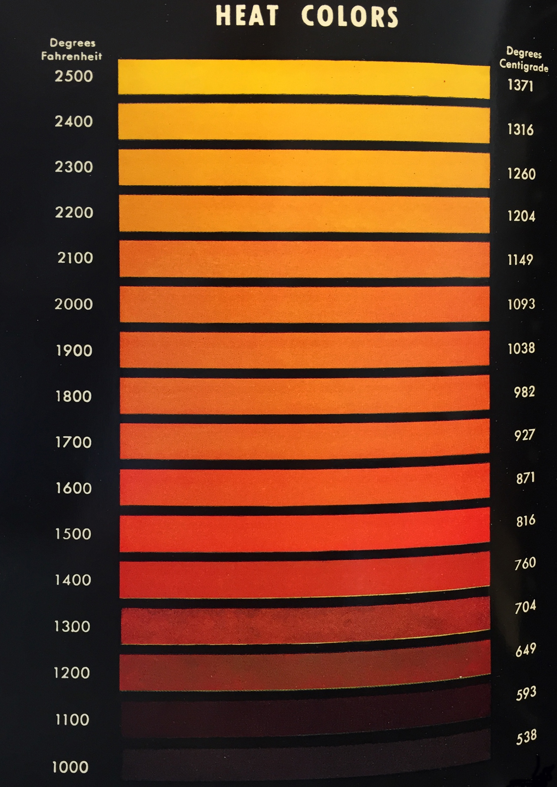 Heat Treat Colors For Steel By Temperature Chart