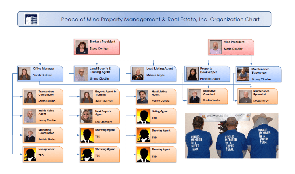 Peace of Mind Prop. Mgmt. & RE - Org. Chart