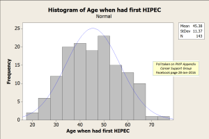 HIPEC Age Histogram 30-Jan-2016